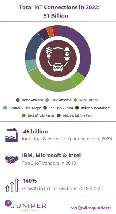 Mike Quindazzi On Twitter The Number Of Connected Iot
