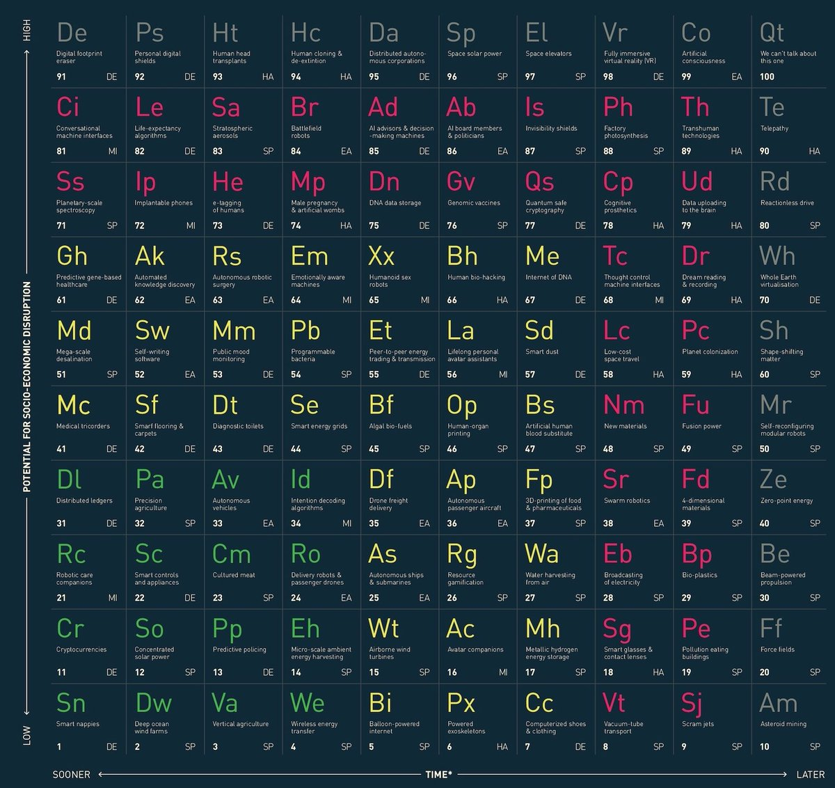 a table of disruptive tech taking inspiration from the periodic table of chemical elements it contains 100 innovations ranging from the benign and