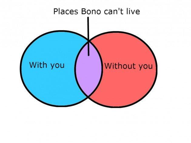 Venn Diagram Bono Product Wiring Diagrams
