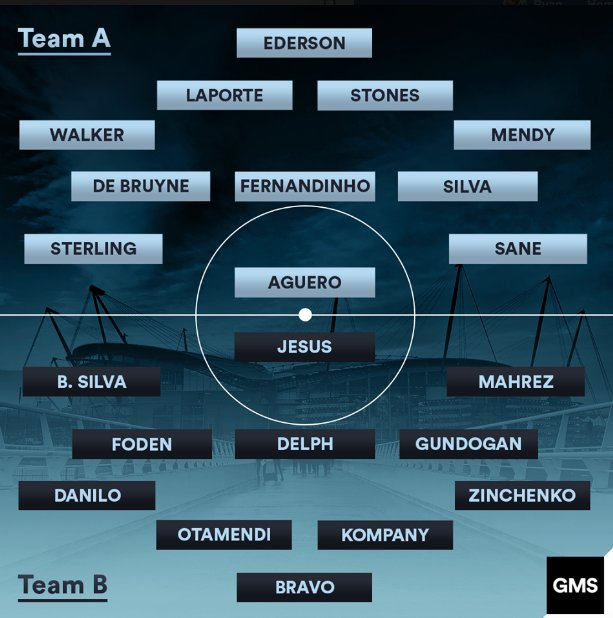 Man Citys squad depth is just ridiculous.