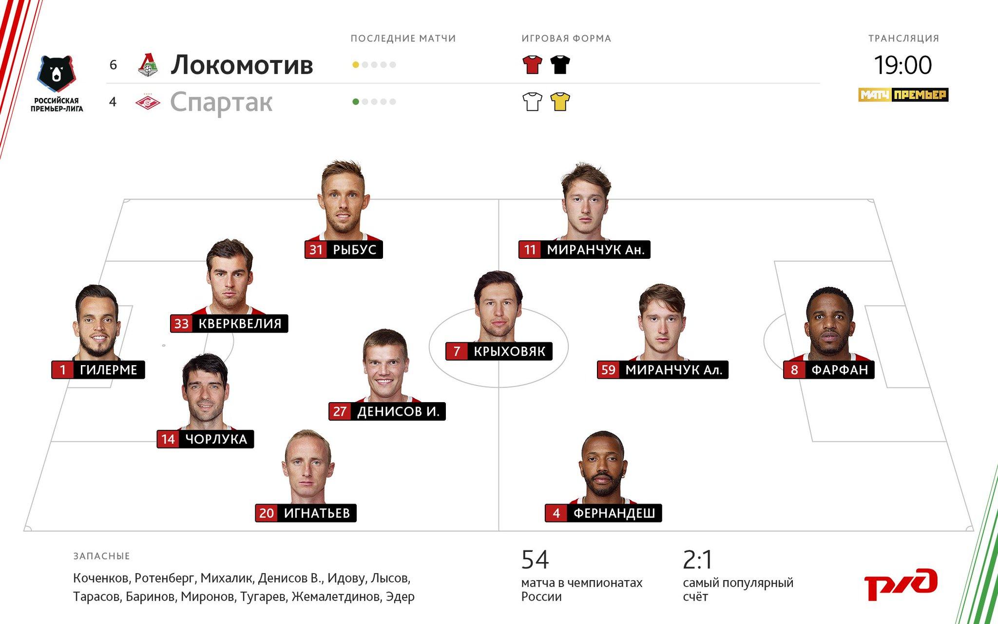 2-тур РПЛ «Локомотив» - «Спартак»: