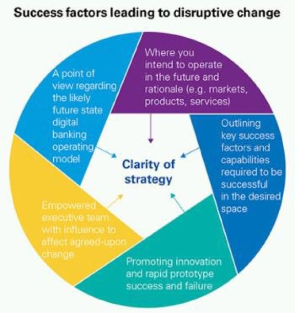success factors of tcs Success factors for digital transformation in retail sponsored by tcs digital software & solutions group december 2015 2 digital transformation is multi faceted and accelerated 2 leadership transformation omni-experience transformation information transformation operating model transformation worksource transformation.