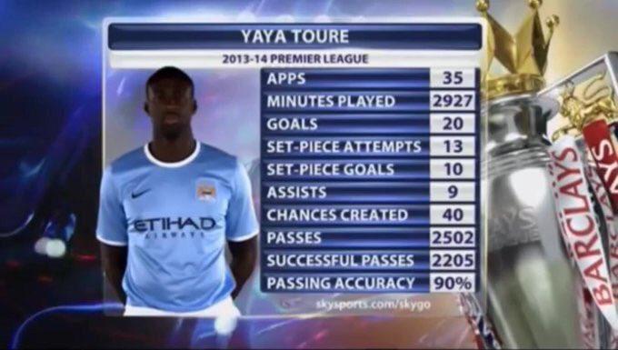 Yaya Toure was mad that season.