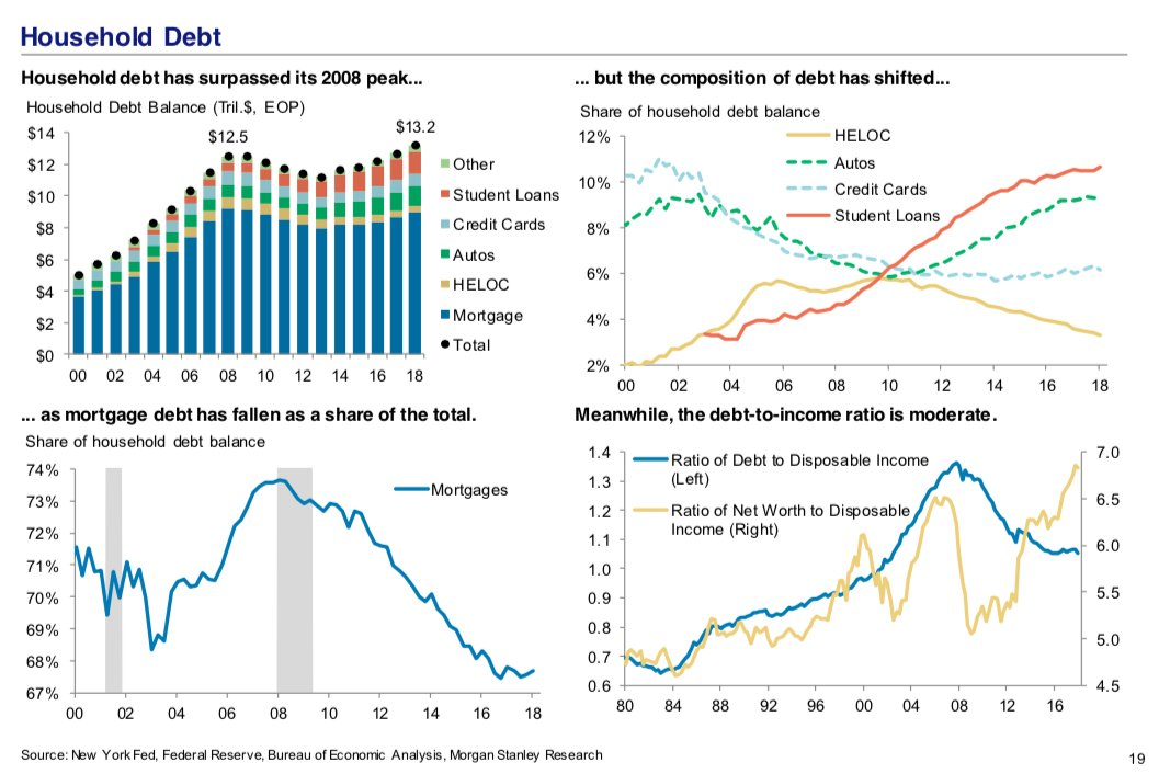 Household debt has surpassed its 2008 peak... but the composition of debt has shifted… - MS