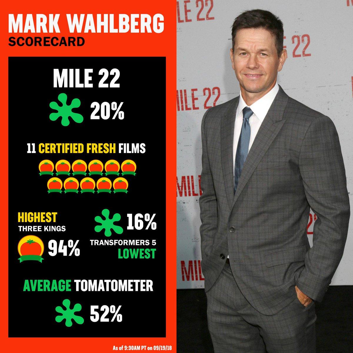 Rotten Tomatoes On Twitter Mark Wahlberg S Acting Scorecard