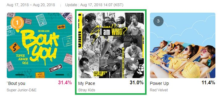 [] M!Countdown Pre-voting x #StrayKids  180820 - 12AM KST Update  STAYs vote! vote ends on August 20,2018 / 9:00AM KST  • MCD Global: Stray Kids are ranked #2 • MCD Korea: Stray Kids are ranked #6 • MCD Japan: Stray Kids are ranked #3   https://www. mwave.me/en/mcountdown/ prevoting/vote &nbsp; …   #스트레이키즈<br>http://pic.twitter.com/g2YluEMVUk