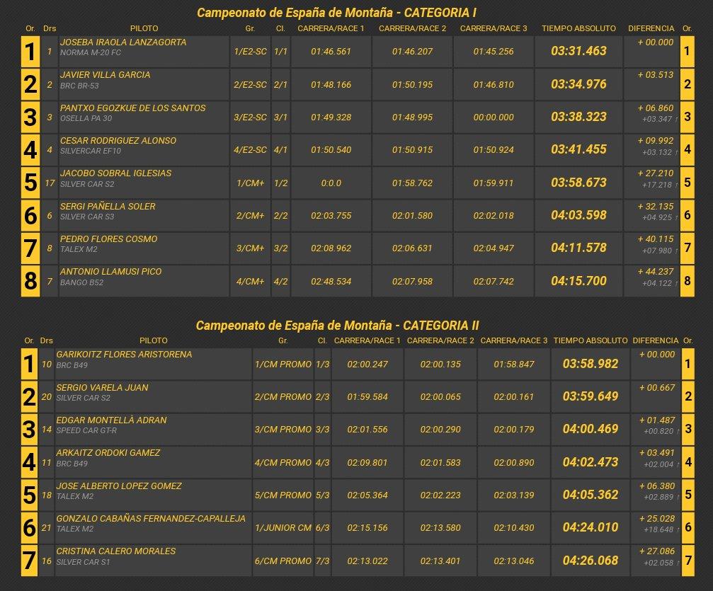 Campeonatos de Montaña Nacionales e Internacionales (FIA European Hillclimb, Berg Cup, MSA British Hillclimb, CIVM...) - Página 19 Dk-UZ5EXsAItxYS