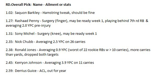 If you spent a valuable top-60 pick on a RB in April, heres what youre getting in August.