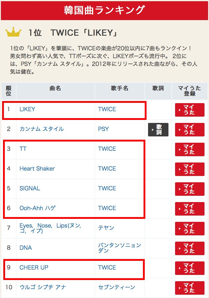 Candy Pop is ranked #8 for 2018&#39;s most popular songs in Japan and Likey is ranked #1 in the k-pop category!! (+5 other TWICE songs in the top 10)   #TWICE #트와이스<br>http://pic.twitter.com/ivhdwcTjPr