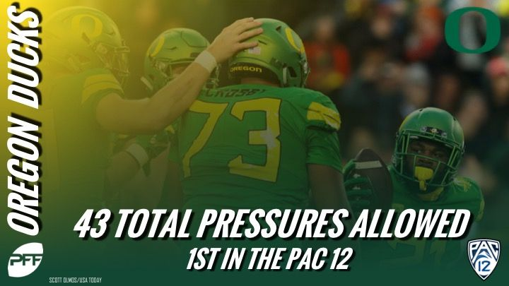 In the Pac-12, no offensive line allowed fewer pressures a season ago