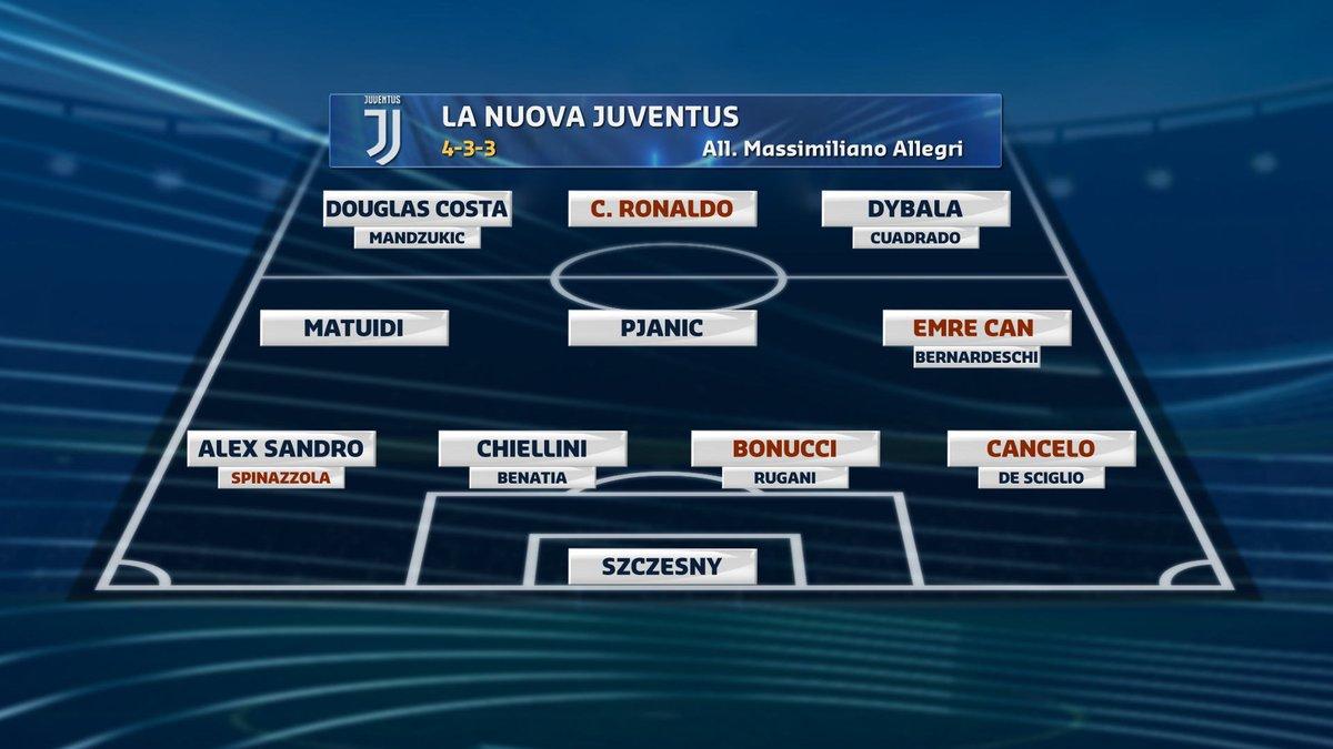 #calciomercatotgcom24 Ecco la nuova #Juventus: che pensate di questo 4-3-3?  - Ukustom