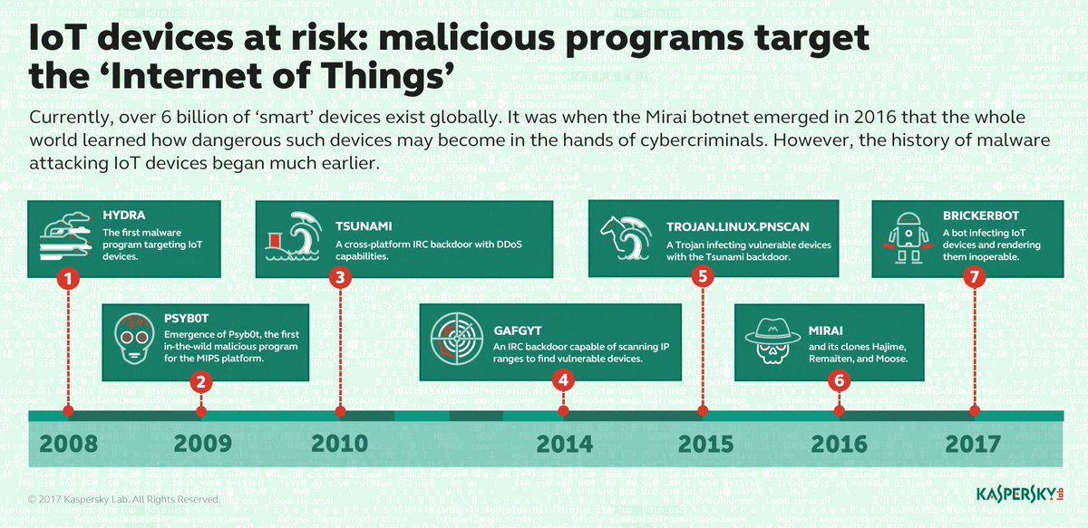 What types of #attacks put #IoT devices at #risk in the past?  #CyberSecurity #CyberAttack #DDoS #botnet #CyberAware #Malware #irc   [via @kaspersky]<br>http://pic.twitter.com/SYnNbYaOzf