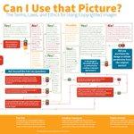 Kan ik die foto gebruiken? De voorwaarden, wetten en ethiek voor het gebruik van auteursrechtelijk beschermde afbeeldingen https://t.co/mJdReewUT5