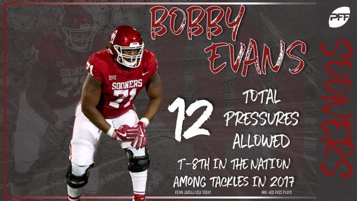 Oklahoma OT Bobby Evans finished last year with just 12 pressures to his name - which was the 8th fewest among all FBS tackles in 2017