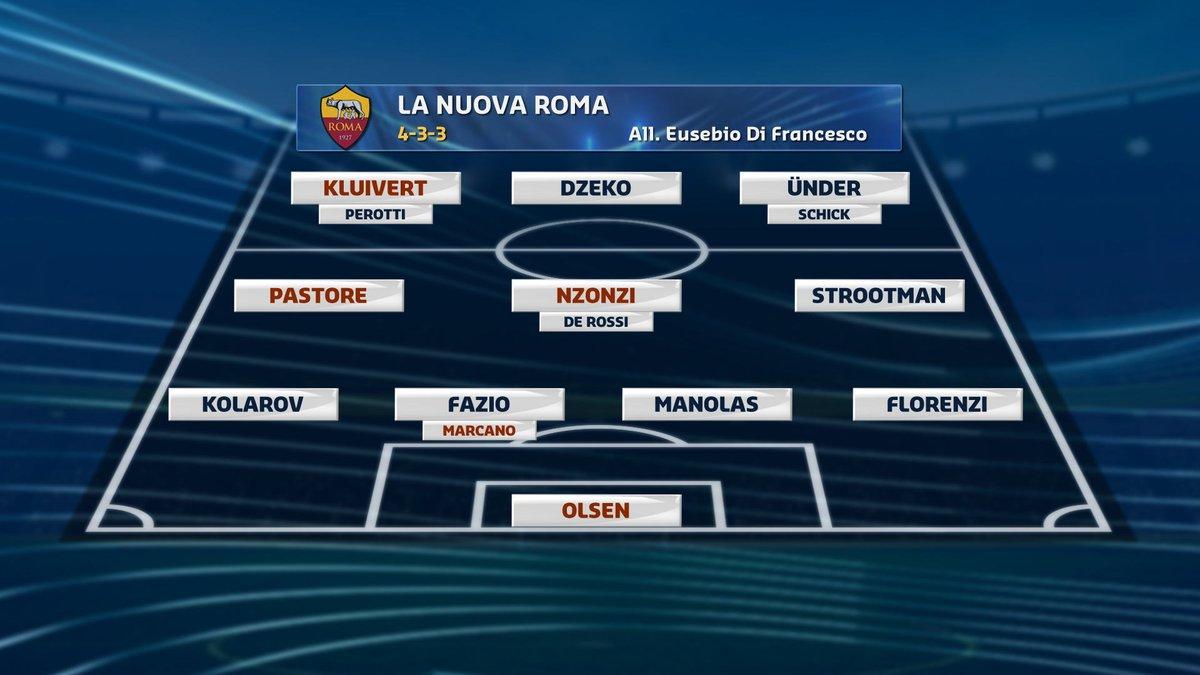 #calciomercatotgcom24La nuova #Roma: gli acquisti di #Monchi e società vi soddisfano?  - Ukustom