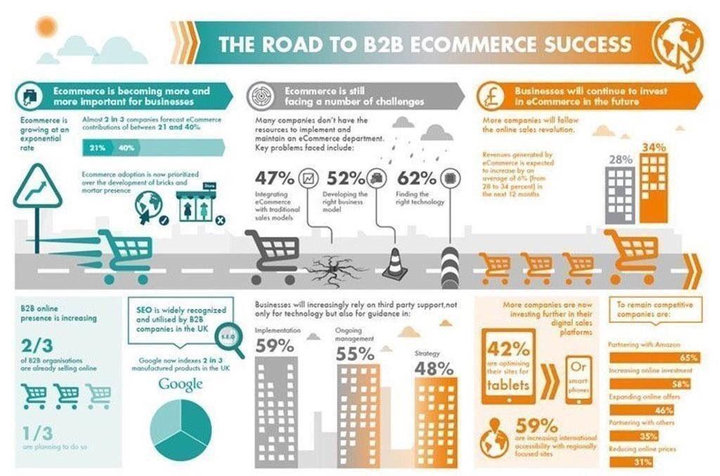 The Road to B2B ecommerce Success #ecommerce #b2bmarketing #digitalmarketing #ContentMarketing #Branding #DigitalMarketing #storytelling #Startup #GrowthHacking #Content #Marketing #SocialMedia #OnlineMarketing #SocialMediaMarketing<br>http://pic.twitter.com/xaZTfCz5YG