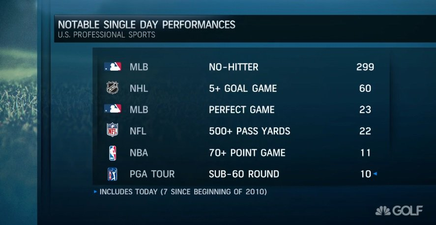 Your thoughts on toughest individual single day performance? I vote 59 because golf is entirely self-dependent. MLB, NHL, NFL, NBA feats are influenced by other players on the field/rink/court. I swayed @RyanBurr from Perfect Game to 59. @billykrat3 adamant for 70+ points in NBA.