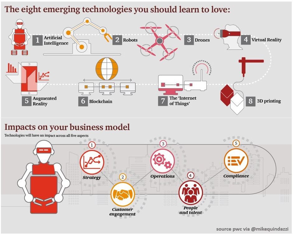 8 #EmergingTechnologies for the #Enterprise and 5 impacts on business models &gt;&gt;#PwC via @MikeQuindazzi &gt;&gt; #IoT #AI #Machinelearning #Deeplearning #Robotics #Blockchain #Drones #VR #AR #3Dprinting #Infographics #FutureOfWork cc @evankirstel<br>http://pic.twitter.com/G8uYjfU5tL