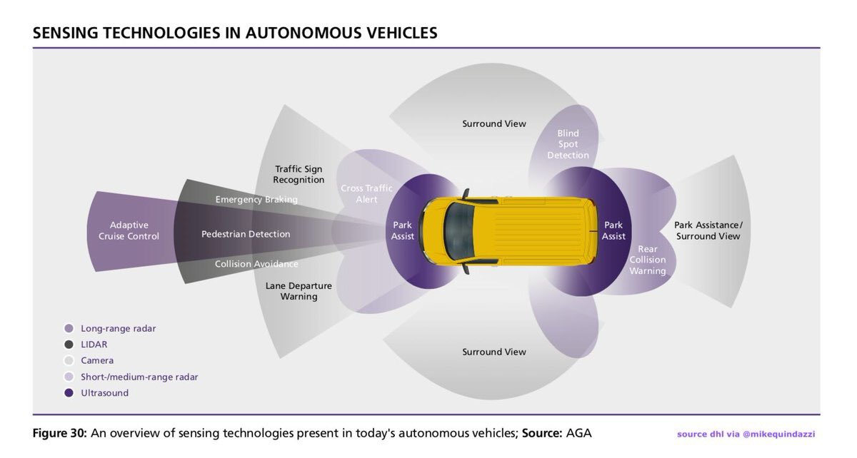 6 #EmergingTechnologies providing #AutonomousVehicles with human-like sensing &gt;&gt; via @MikeQuindazzi &gt;&gt; #ai #SelfDrivingCars #iot #bigdata #deeplearning #Infographic #futureofwork #Industry40 cc @antgrasso @akwyz @jblefevre60 @Fisher85M @sallyeaves @MHiesboeck<br>http://pic.twitter.com/QWaGqdrr7b
