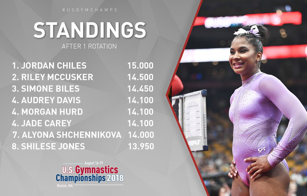 After a big vault, Jordan Chiles takes the lead after one rotation at #USGymChamps!<br>http://pic.twitter.com/eXhLGvbRA1