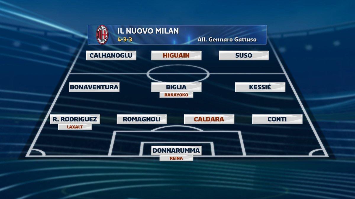 #calciomercatotgcom24 Ecco il nuovo #Milan alla corte di #Gattuso: dove arriverà in campionato?  - Ukustom