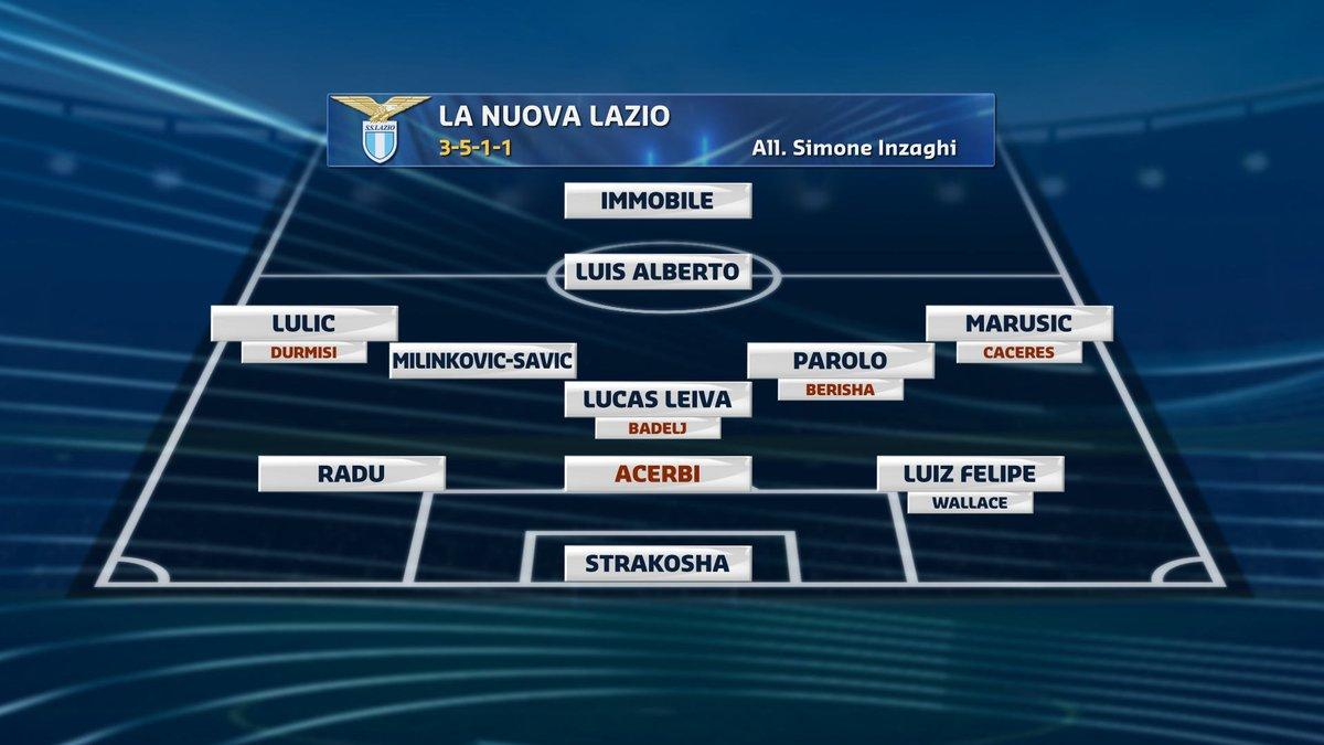 #calciomercatotgcom24La nuova #Lazio in questa grafica: dove arriverà la squadra di #Inzaghi?  - Ukustom