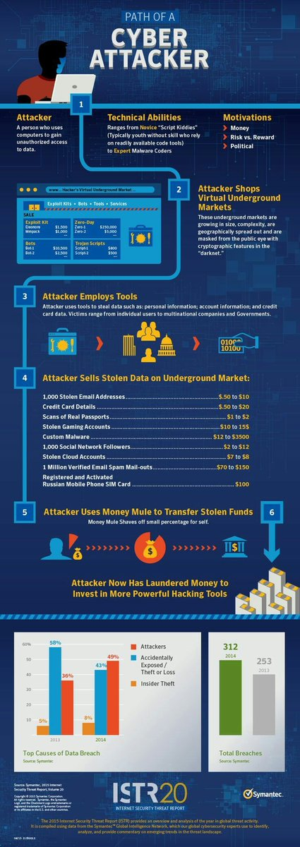 Path of A Cyber Attack Crazy facts and stats of Internet  #SocialMedia #SocialMediaMarketing #DigitalMarketing #ContentMarketing #GrowthHacking #Startups #SEO #SMM #Marketing #InfluencerMarketing #Blogging #Infographic #Blockchain #adsense  #CyberSecurity #cyber #cyberattack  RT<br>http://pic.twitter.com/CA7U8OSyVv