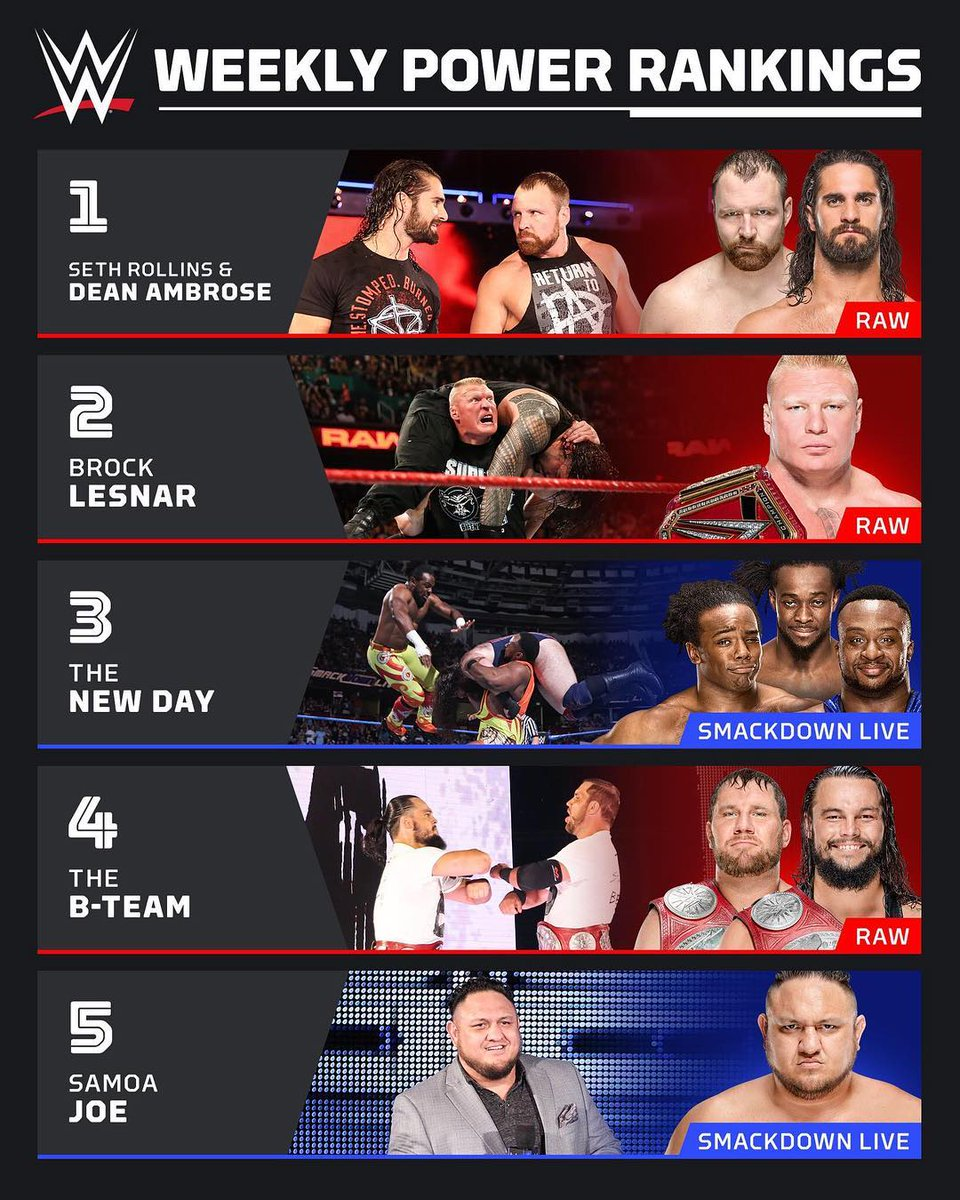 Dean &amp; Seth land at Number One on this weeks Power Rankings - from WWE&#39;s Instagram #DeanAmbrose #SethRollins<br>http://pic.twitter.com/IwxYFotp9m