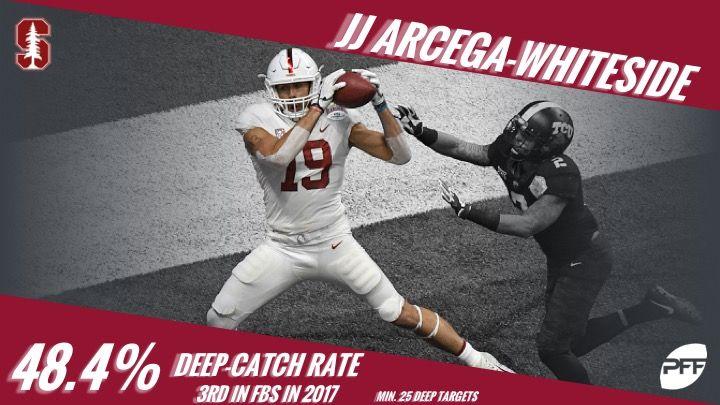 JJ Arcega-Whitesides 48.4% catch rate on deep passes (20+ yards) was the third-highest among WRs last season