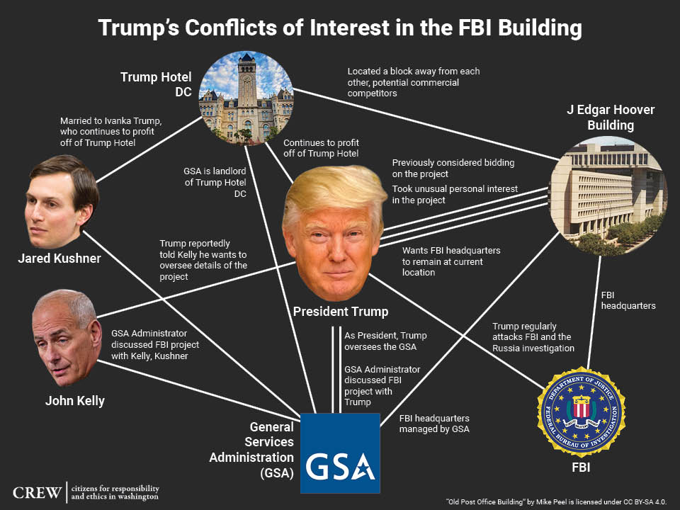 Trump is very interested in the new FBI headquarters. He has plenty of potential conflicts of interest with this project. <br>http://pic.twitter.com/qW2vW9GPQI