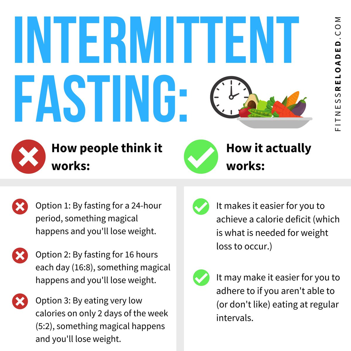 how fast to lose weight by not eating