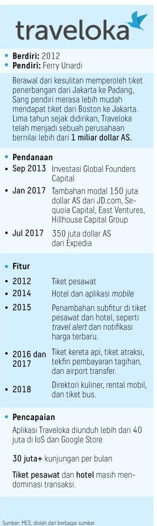 Harian Kompas On Twitter Anak Anak Muda Indonesia Berkiprah Dalam Dunia Ekonomi Melalui Usaha Rintisan Empat Di Antaranya Masuk Kategori Unicorn Ekonomi Adadikompas Https T Co 2qmcnjfyuv