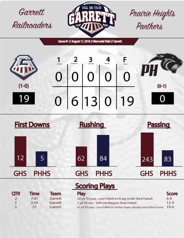 Two second-half TDs pushed @GHSfootball1 to a 19-0 win over @PHPantherSports on a rainy opening night at Memorial Field. <br>http://pic.twitter.com/3C5Gcu5End