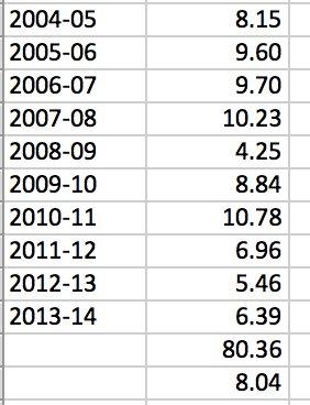 UPA-2 Average GDP was7.68%   UPA-1 Average GDP was8.38%   10 Yrs UPA Average 2004-2014 8.04%   Modi 5 Yr Average GDP  7.3%  Welcome to Real Policy Paralysis  Moral of the Story:  Even &quot;Paralysed&quot; Economists Can Beat Ignorant, Arrogant Fekunomists   #ModiMadeDisaster<br>http://pic.twitter.com/4V53bpG6ke