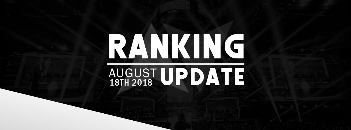 August Update [18/08/2018]  Mid year events have been finished and have introduced a variety of new teams into the rankings. We also see the roster mania shuffle again, which had some affect on team rankings.      -  http:// oceanichub.com/rankings  &nbsp;  <br>http://pic.twitter.com/4S0VWmYZrG