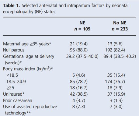 Study finds that category III tracings are not uncommon prior to delivery among fetuses who develop neonatal encephalopathy. https://t.co/UpuHeCcQAS https://t.co/9CgjZwZjTc