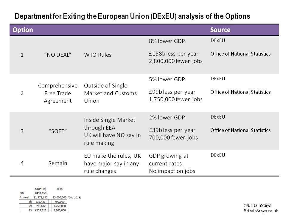 """According to the government's own economic impact analysis of Brexit, a no deal Brexit means: - 2.8 million lost jobs  - £158 billion loss per year - 8% drop in GDP """"Leave Means Leave"""" - which means you are talking your country down towards economic catastrophe.<br>http://pic.twitter.com/lJeUBUcJ4m"""