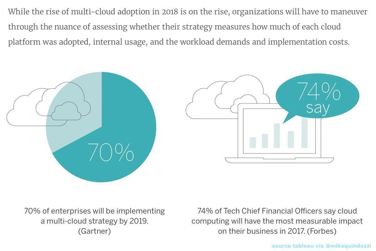 70% of Enterprises will be implementing a multi-Cloud strategy by 2019. @MikeQuindazzi @Gartner_inc via @antgrasso #CloudComputing #SaaS #IaaS #PaaS #EmergingTechnologies #AI #BigData cc @imoyse @sallyeaves @HeinzVHoenen @jblefevre60 @TamaraMcCleary @MHiesboeck<br>http://pic.twitter.com/ItAvB0UvIp