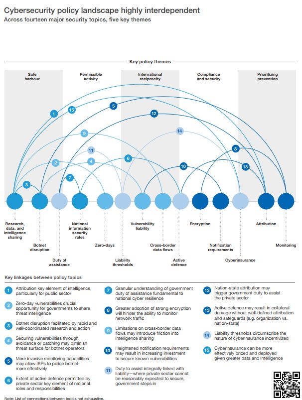 The CyberSecurity Policy #Landscape 2018. {#Infographic}  #CyberSecurity #infosec #vulnerability #Encryption #Monitoring #Security   [via @wef] RT @Fisher85M cc: @andi_staub @ahier @HITpol @LouisSerge @jerome_joffre @kalydeoo @MereteBuljo @DrJDrooghaag @jblefevre60 @TopCyberNews<br>http://pic.twitter.com/SM9DSdvwnv