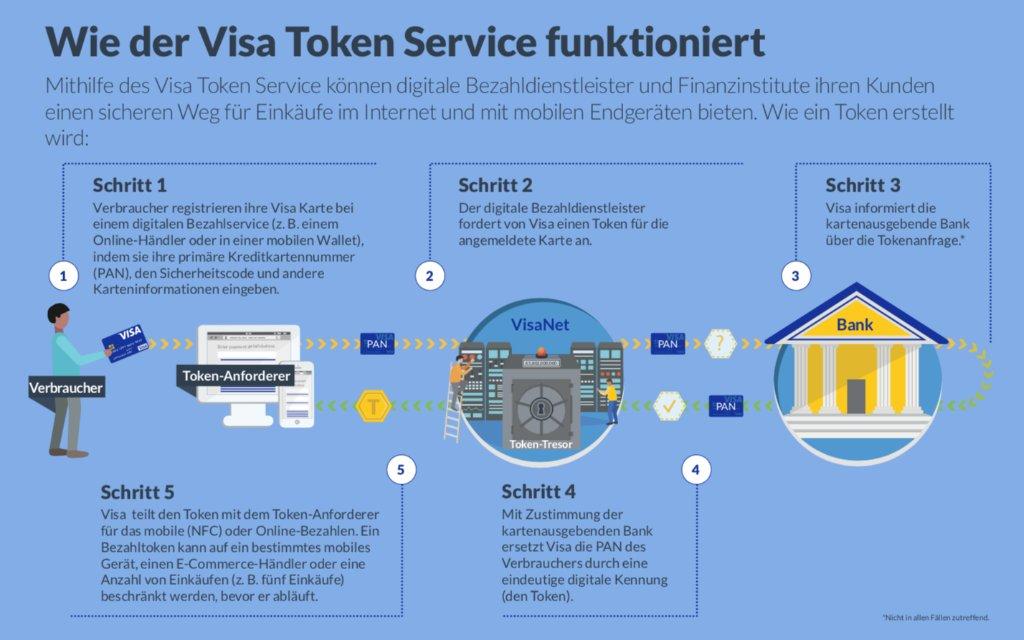 Visa Karte Sicherheitscode.Visa Deutschland On Twitter Dank Des Visa Token Service