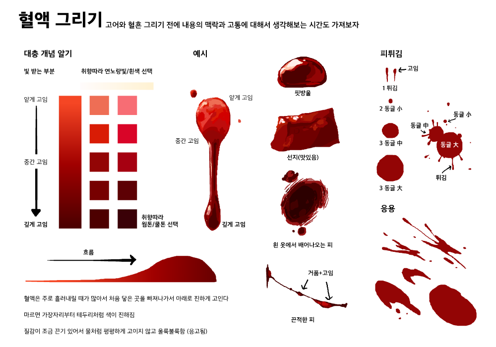 How To Draw Gore Tutorial