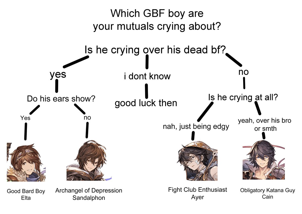 for my non-GBF mutuals, i made a handy flowchart