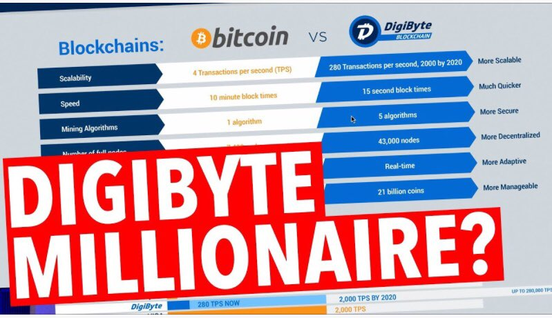 Digibyte (DGB) September Bull Run SECURED! #DGB  https:// youtu.be/olqQQmLzyjc  &nbsp;   via @YouTube Don't sleep on this one! #cryptocurrency #crypto #Currency #cryptocurrencies #usd #innovation #CryptoExchange #cryptocurrencynews #digibyte #DGB $DGB #tech #trading #ripple #BitcoinCash #BTCUSD<br>http://pic.twitter.com/nU3gB0tl3K