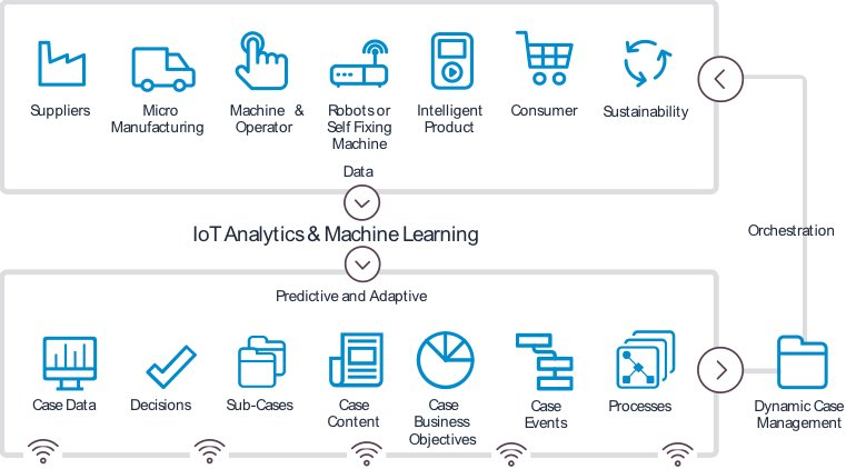 AI is Augmented Intelligence with @Pega #DigitalTransformation Toolkit >> Prescriptive maintenance (RxM) couples highly sophisticated Analytics with #BigData to prescribe corrective actions: https://www.plantservices.com/articles/2018/technology-toolbox-smarter-analytics-for-asset-health/… #DataScience #MachineLearning #IoT #IIoT #PrescriptiveAnalytics