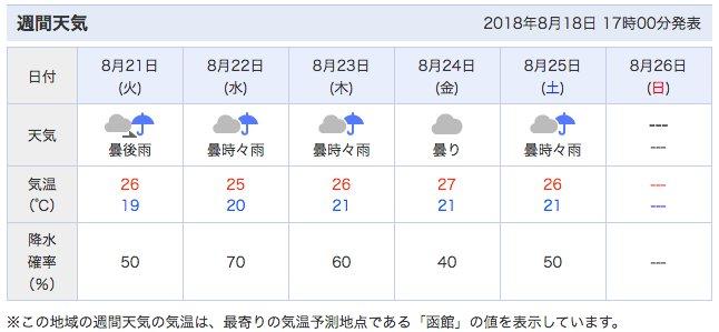 函館 天気 予報