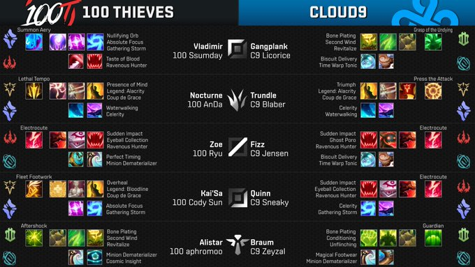 A win here locks C9 into Playoffs! Runes for Week 9 Day 1 Game 2 - @100Thieves vs @Cloud9 - Patch #NALCS Foto