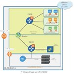 Image for the Tweet beginning: [Blog] VMware Cloud on AWS:
