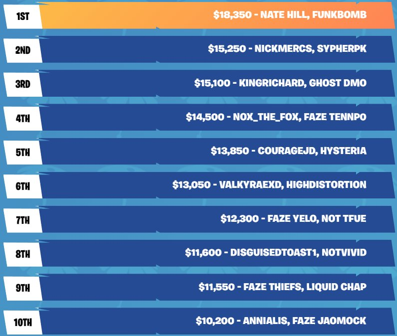 Summer Skirmish Week 6: Day 1 - Took 8th in earnings for $11,600! Day 2 - Took 2nd in earnings for $18,150! Total of $29,750! Shout out to @Twitch, @EpicGames and @FortniteGame for the well ran event! And of course, thank you to @DisguisedToast for inviting me and being the best!<br>http://pic.twitter.com/rwRq7qLPdJ