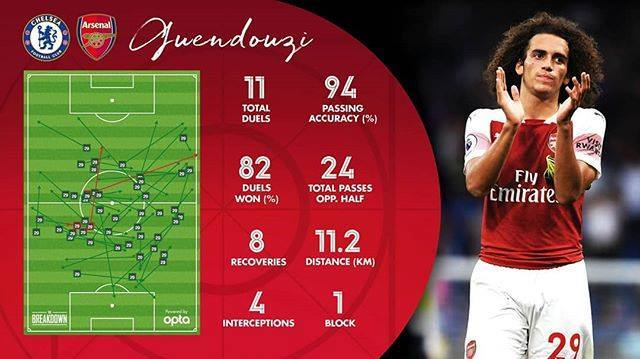Some stats from our young french Midfielder Guendouzi. What are your thoughts on him so far? #ARSENAL — view on Instagram Photo