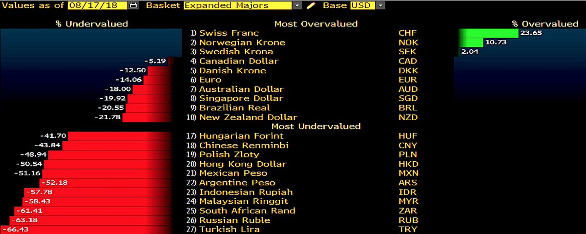 Holger Zschaepitz On Twitter Worlds Most Undervalued Currency Turkey Lira Is 664 When Measured By Big Mac Index Purchasing Power Parity